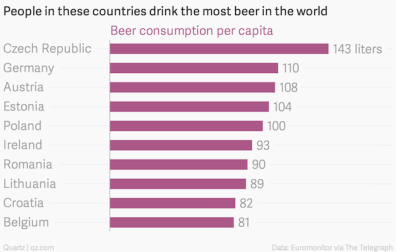 beer countries